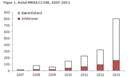 MRSA_stigning2013
