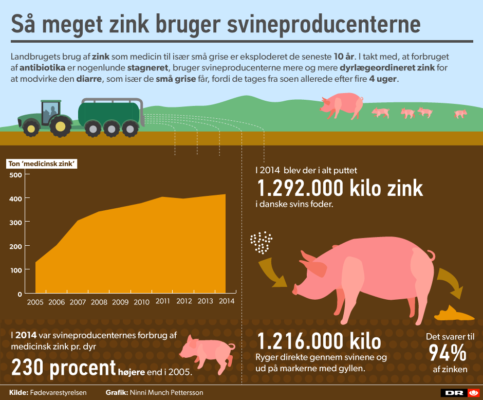 antibiotika i landbruget