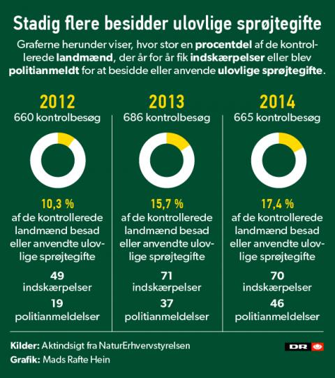 DR_ulovlige-sprojtegifte-infografik