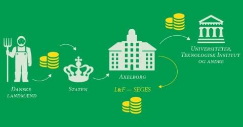 Landbrugsfonde