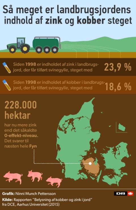 Zink_landsforbruget